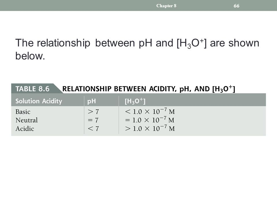 significant figures for ph and relationship